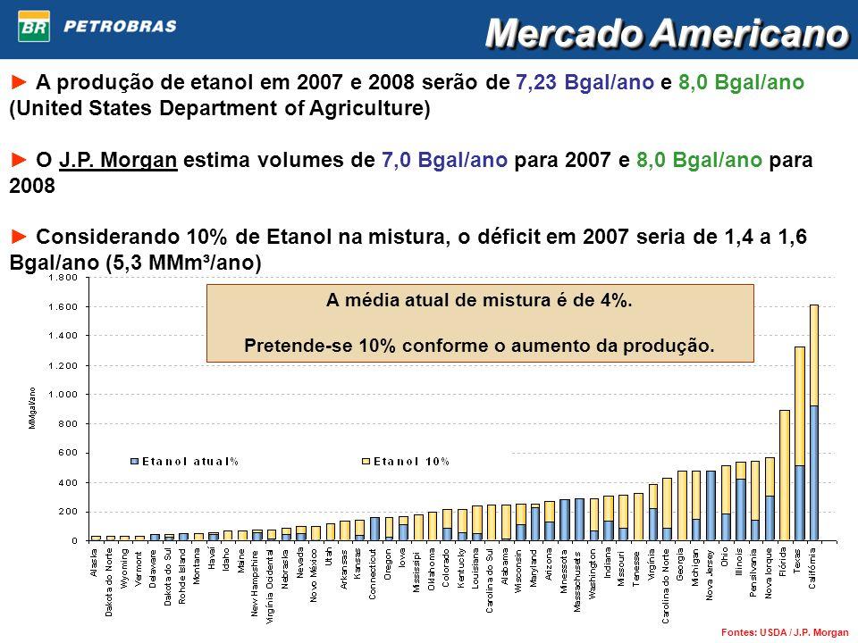 Mercado Americano ► A produção de etanol em 2007 e 2008 serão de 7,23 Bgal/ano e 8,0 Bgal/ano (United States Department of Agriculture)