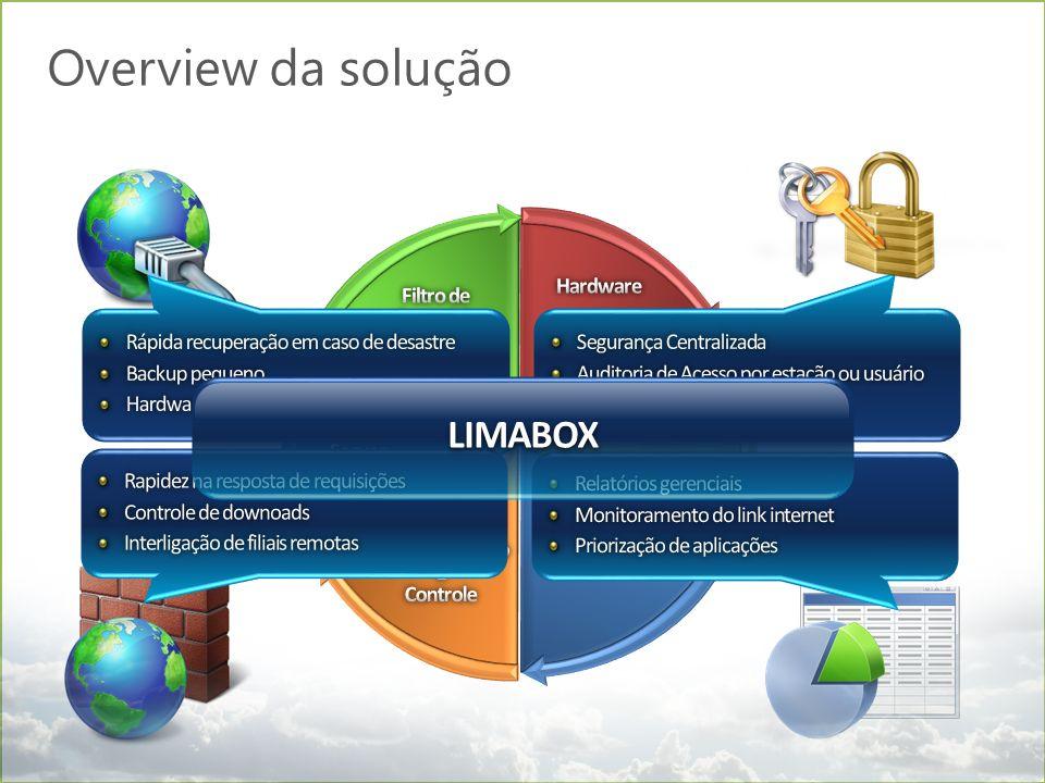 Overview da solução LIMABOX Filtro de Conteúdo Hardware