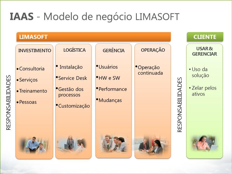 IAAS - Modelo de negócio LIMASOFT