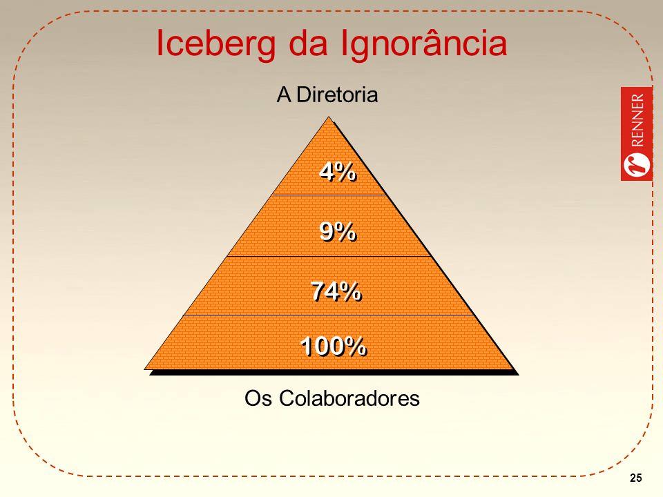 Iceberg da Ignorância A Diretoria 4% 9% 74% 100% Os Colaboradores