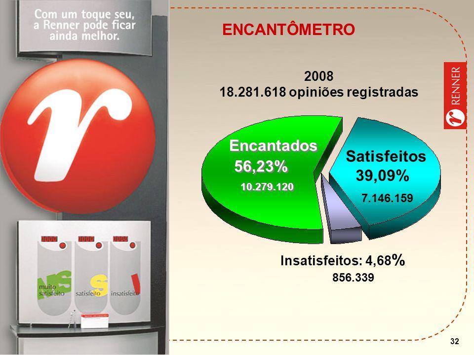 Encantados 7.146.159 ENCANTÔMETRO 56,23% 39,09% 2008