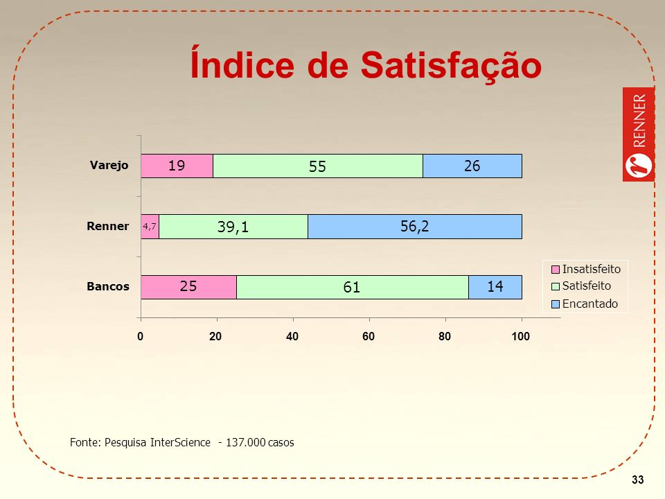 Fonte: Pesquisa InterScience - 137.000 casos