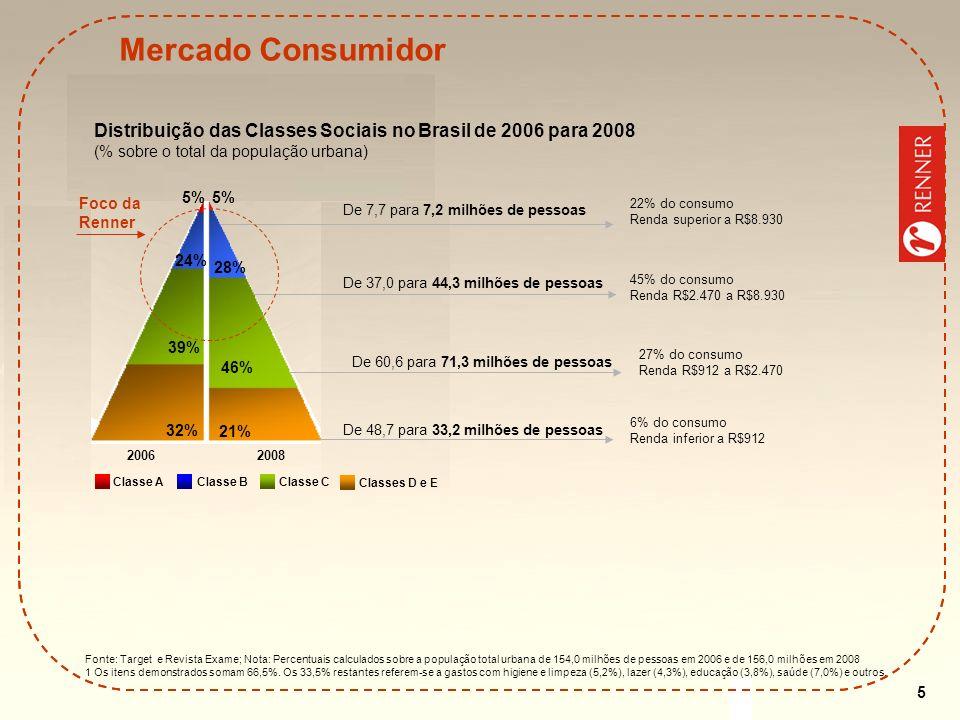 Mercado Consumidor Distribuição das Classes Sociais no Brasil de 2006 para 2008 (% sobre o total da população urbana)