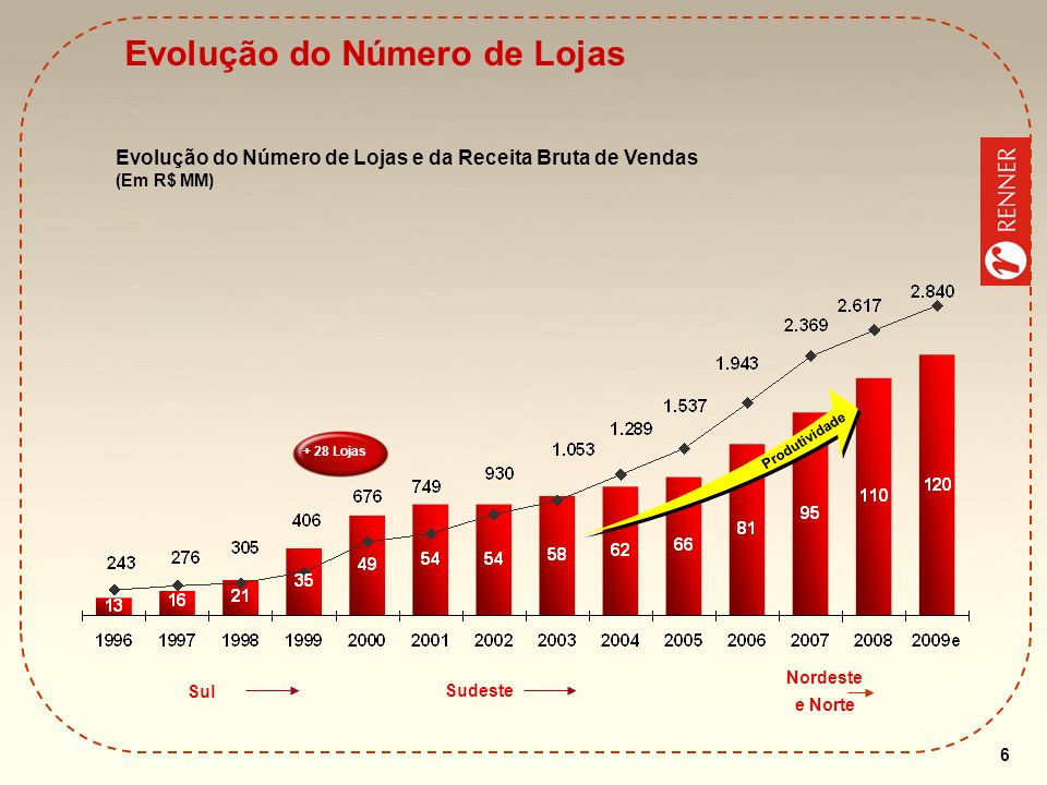 Evolução do Número de Lojas
