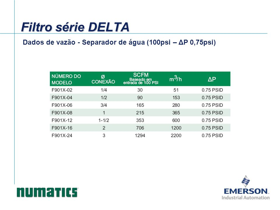 Filtro série DELTA Dados de vazão - Separador de água (100psi – ΔP 0,75psi)