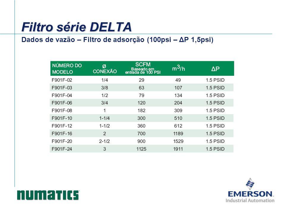 Filtro série DELTA Dados de vazão – Filtro de adsorção (100psi – ΔP 1,5psi)