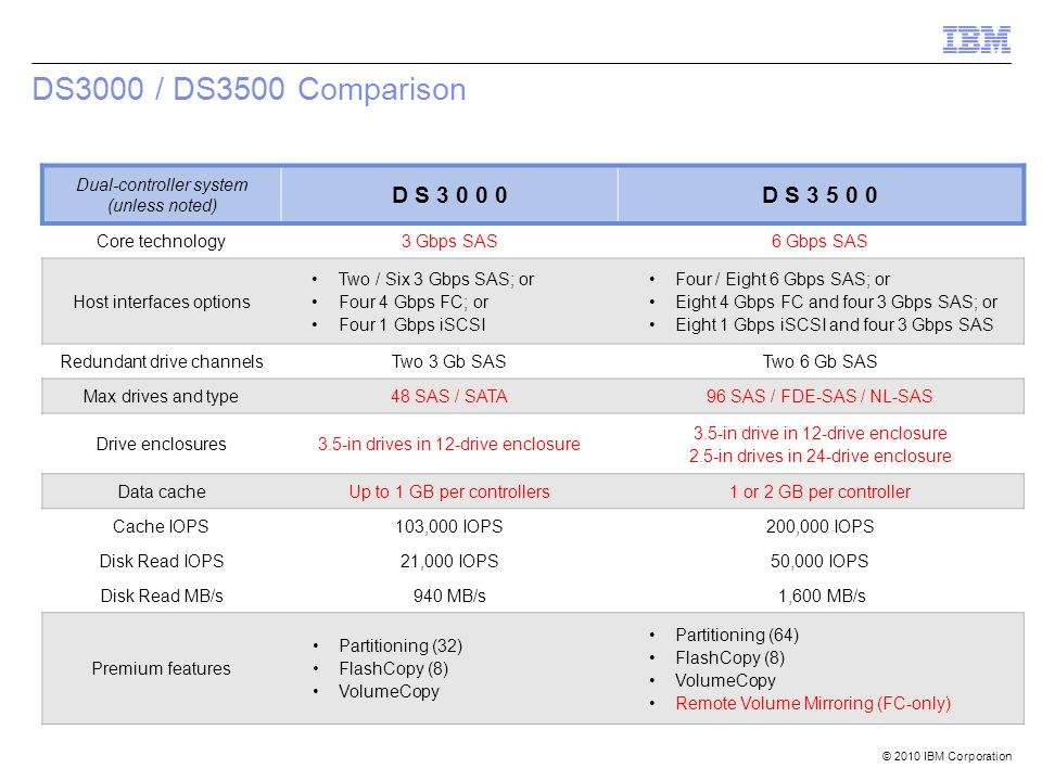 DS3000 / DS3500 Comparison Dual-controller system (unless noted) D S 3 0 0 0. D S 3 5 0 0. Core technology.