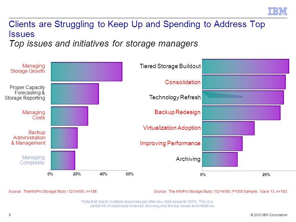 Clients are Struggling to Keep Up and Spending to Address Top Issues Top issues and initiatives for storage managers