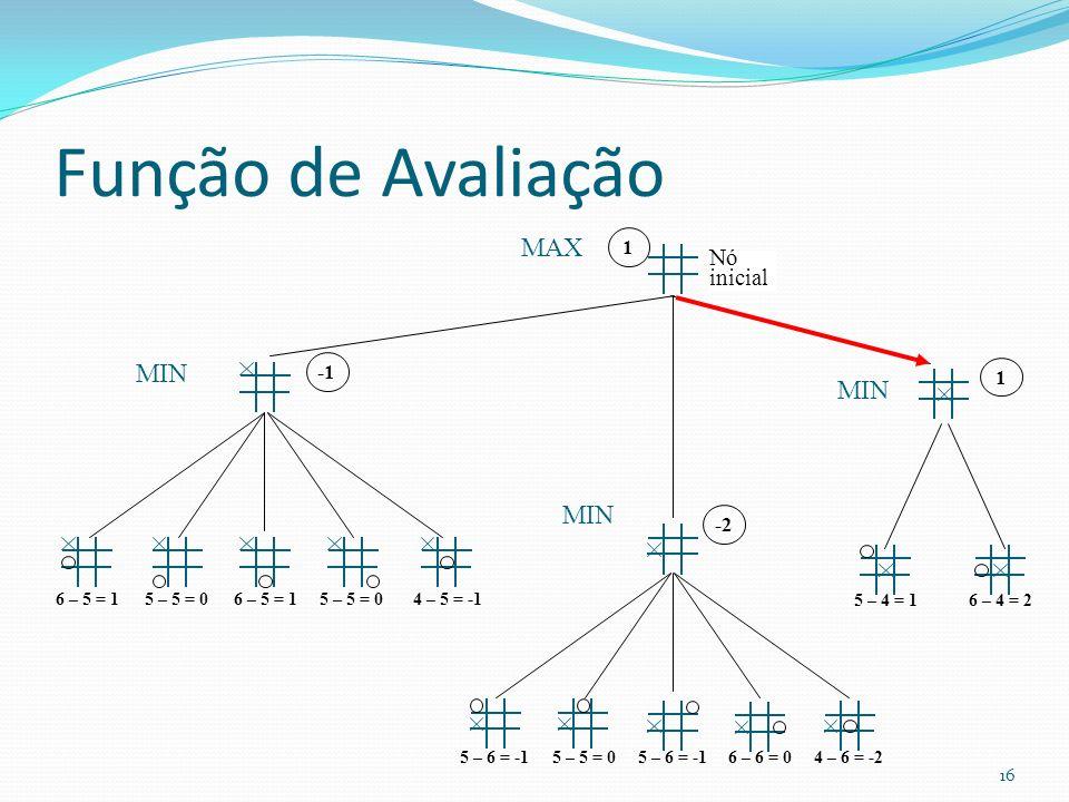 Função de Avaliação MAX MIN MIN MIN Nó inicial 1 -1 1 -2 6 – 5 = 1
