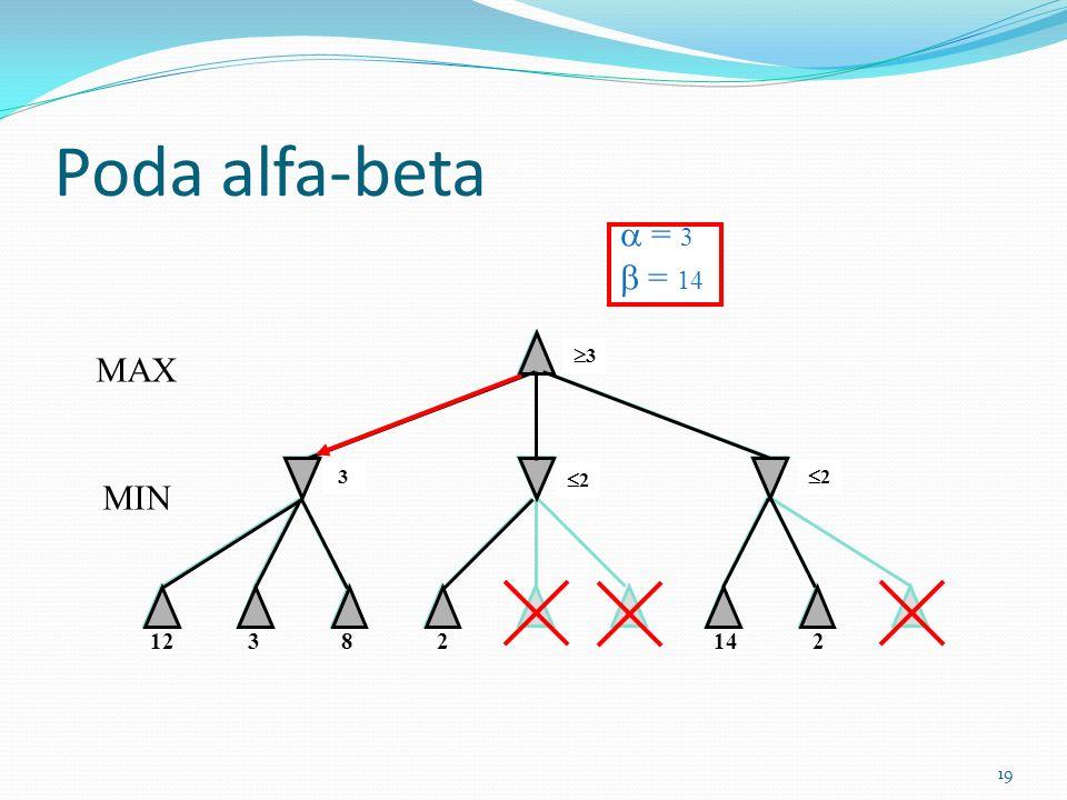 Poda alfa-beta  = 3  = 14  = 0  = 3  = 0  = 12  = 3  = 20