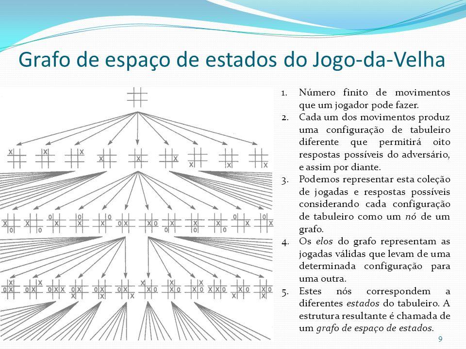 Grafo de espaço de estados do Jogo-da-Velha