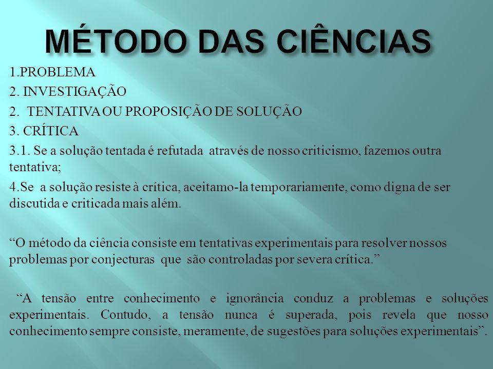 MÉTODO DAS CIÊNCIAS 1.PROBLEMA 2. INVESTIGAÇÃO