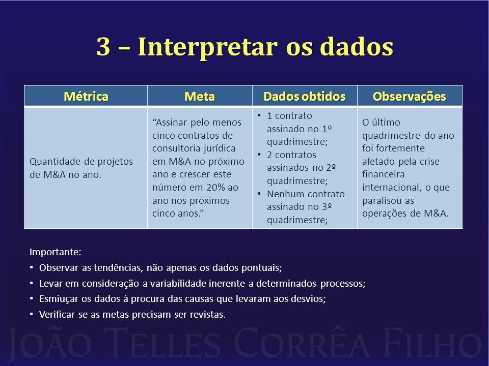 3 – Interpretar os dados Métrica Meta Dados obtidos Observações