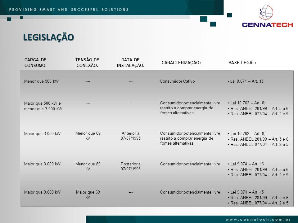 LEGISLAÇÃO CARGA DE CONSUMO: TENSÃO DE CONEXÃO: DATA DE INSTALAÇÃO: