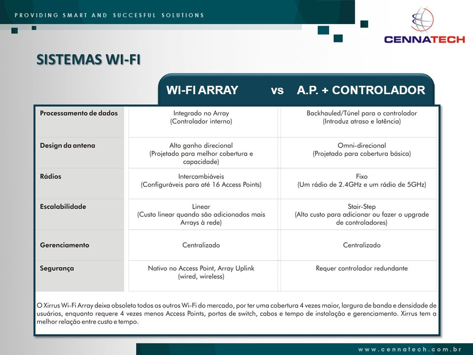 SISTEMAS WI-FI WI-FI ARRAY vs A.P. + CONTROLADOR