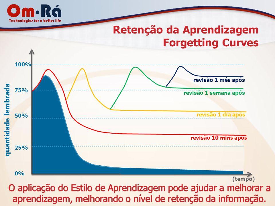 Retenção da Aprendizagem Forgetting Curves