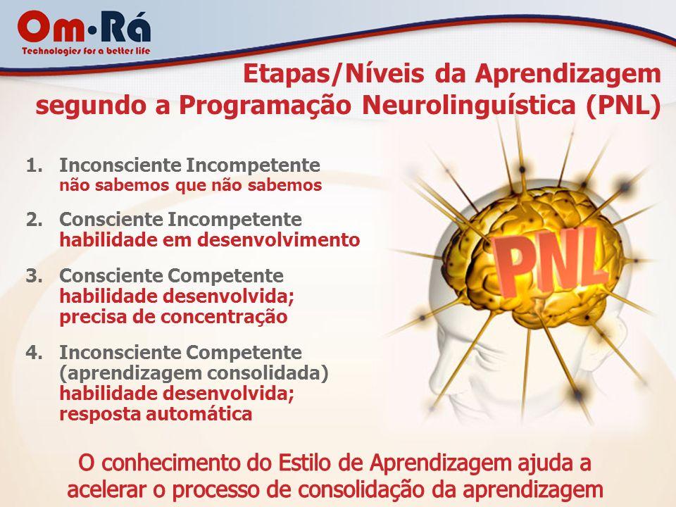 Etapas/Níveis da Aprendizagem segundo a Programação Neurolinguística (PNL)