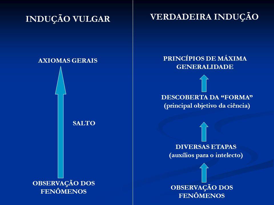 VERDADEIRA INDUÇÃO INDUÇÃO VULGAR