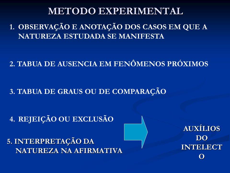 METODO EXPERIMENTAL OBSERVAÇÃO E ANOTAÇÃO DOS CASOS EM QUE A NATUREZA ESTUDADA SE MANIFESTA. 2. TABUA DE AUSENCIA EM FENÔMENOS PRÓXIMOS.