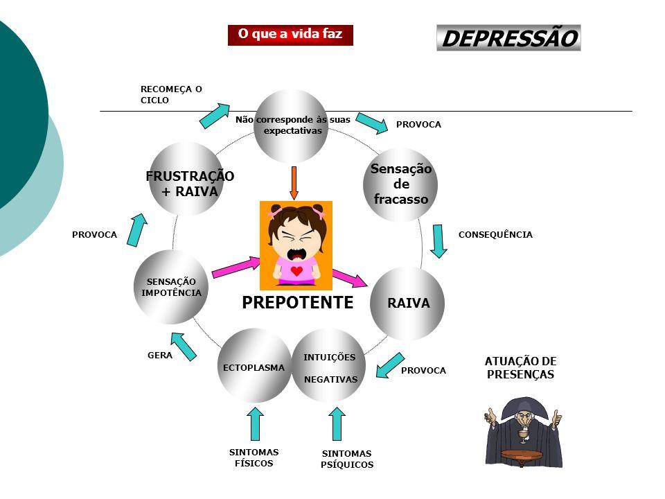 DEPRESSÃO PÂNICO PREPOTENTE O que a vida faz Sensação de fracasso