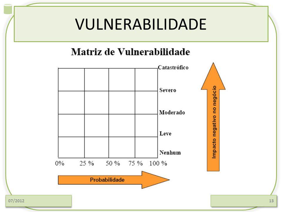 VULNERABILIDADE Análise de Riscos