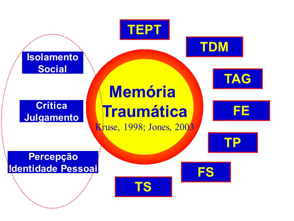 Memória Traumática TEPT TDM TAG FE TP FS TS Isolamento Social