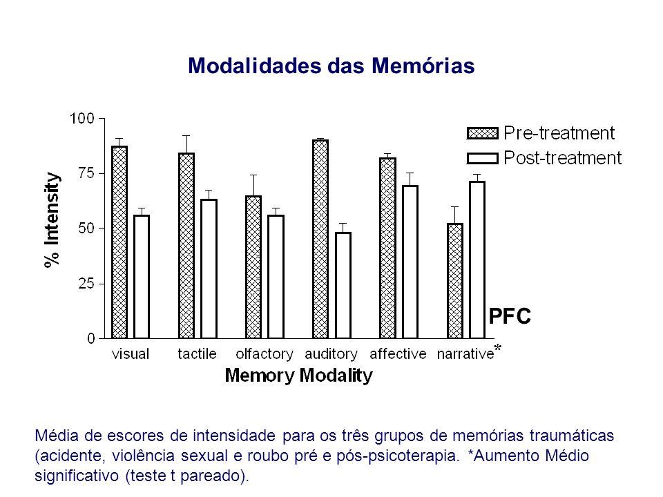 Modalidades das Memórias