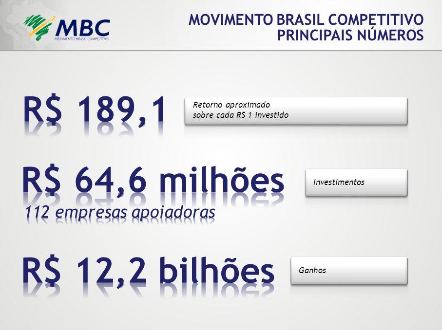 R$ 189,1 R$ 64,6 milhões R$ 12,2 bilhões 112 empresas apoiadoras