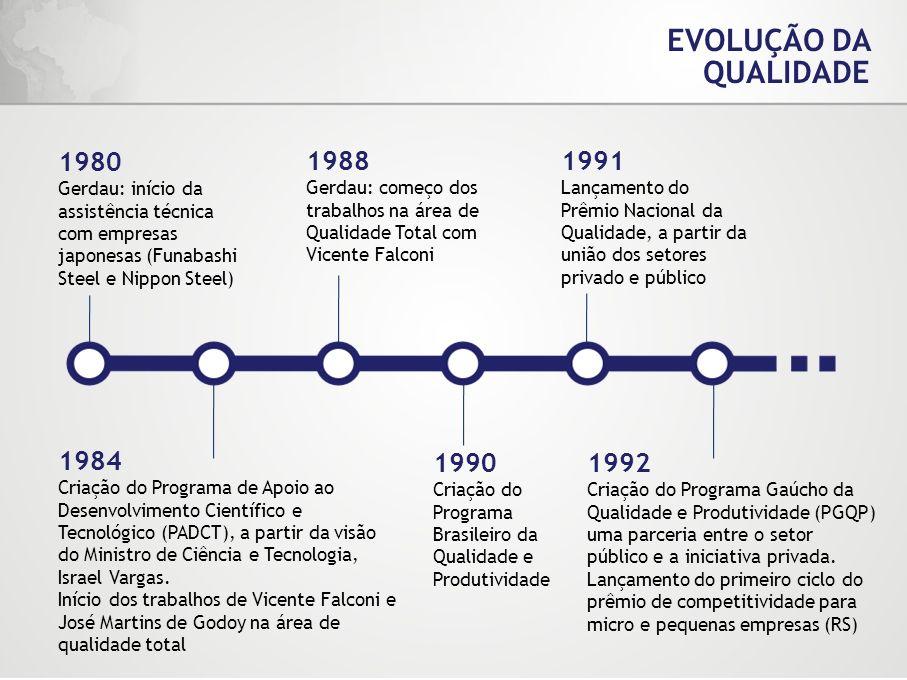 EVOLUÇÃO DA QUALIDADE 1980. Gerdau: início da assistência técnica com empresas japonesas (Funabashi Steel e Nippon Steel)