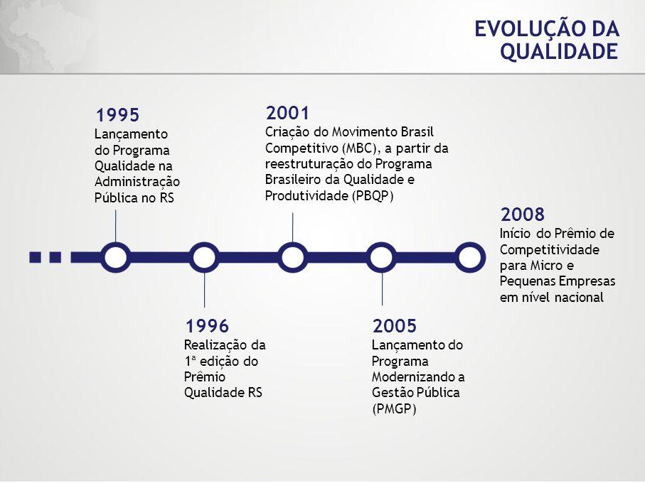 EVOLUÇÃO DA QUALIDADE 1995. Lançamento do Programa Qualidade na Administração Pública no RS. 2001.