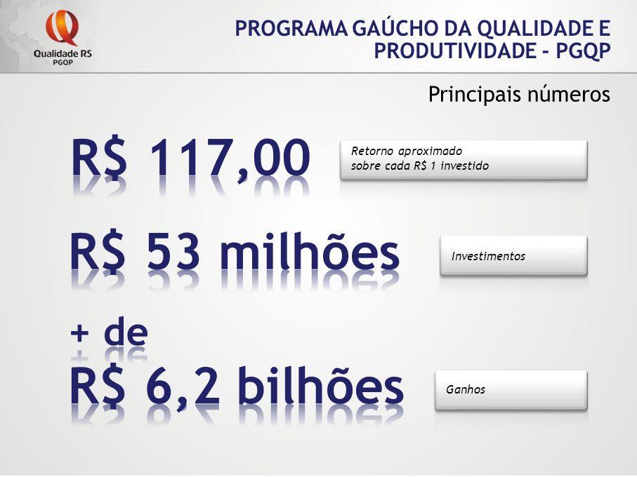 R$ 117,00 R$ 53 milhões R$ 6,2 bilhões + de