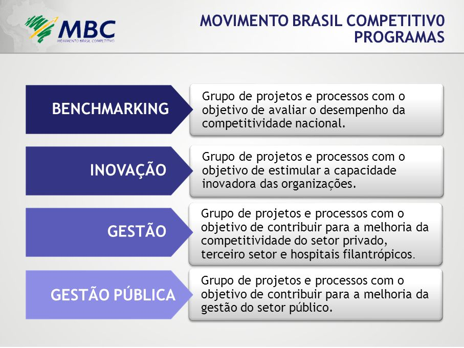 MOVIMENTO BRASIL COMPETITIV0 PROGRAMAS