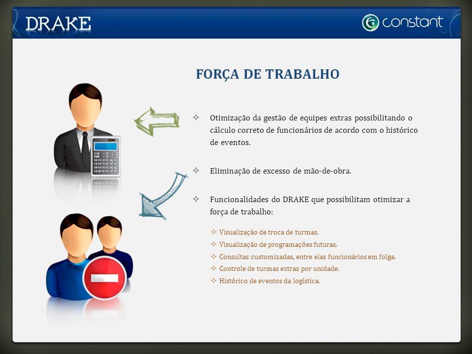 FORÇA DE TRABALHO Otimização da gestão de equipes extras possibilitando o cálculo correto de funcionários de acordo com o histórico de eventos.