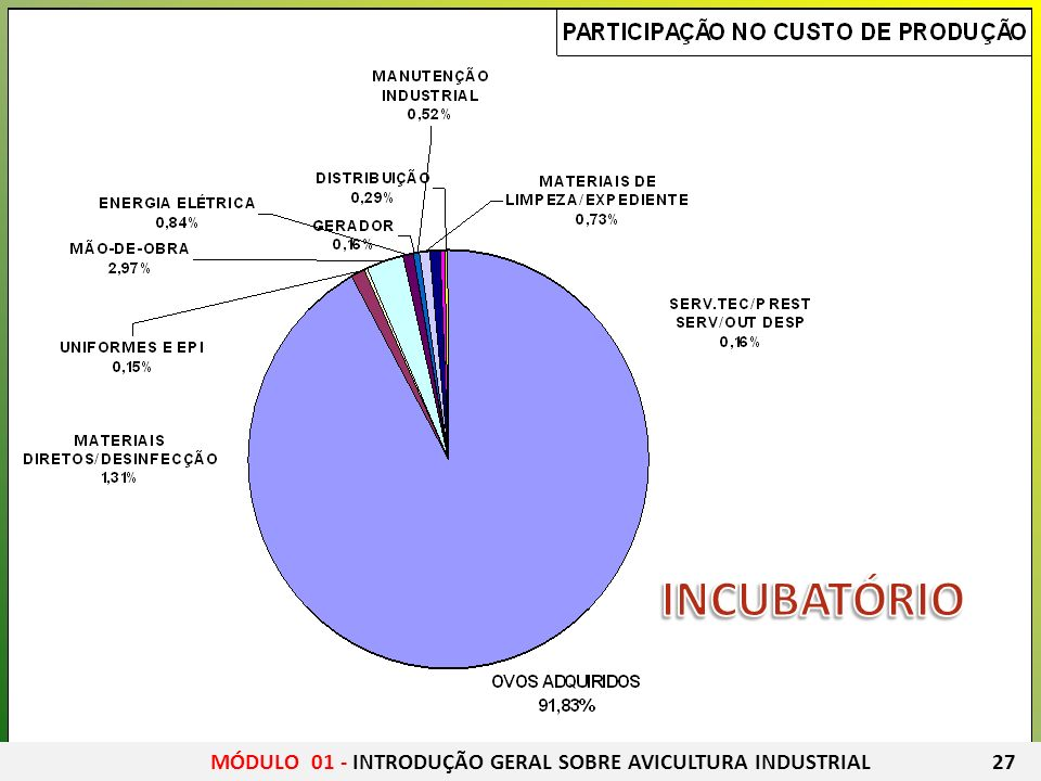 INCUBATÓRIO MÓDULO 01 - INTRODUÇÃO GERAL SOBRE AVICULTURA INDUSTRIAL 27