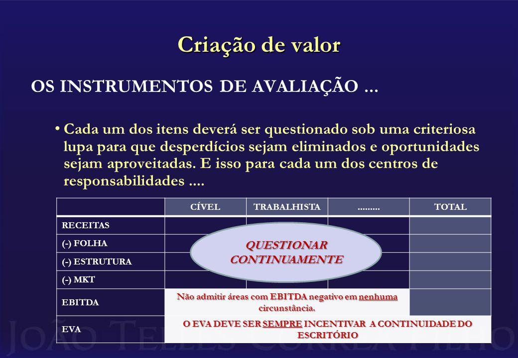 Criação de valor OS INSTRUMENTOS DE AVALIAÇÃO ...
