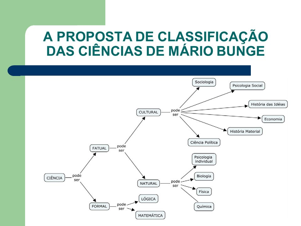A PROPOSTA DE CLASSIFICAÇÃO DAS CIÊNCIAS DE MÁRIO BUNGE