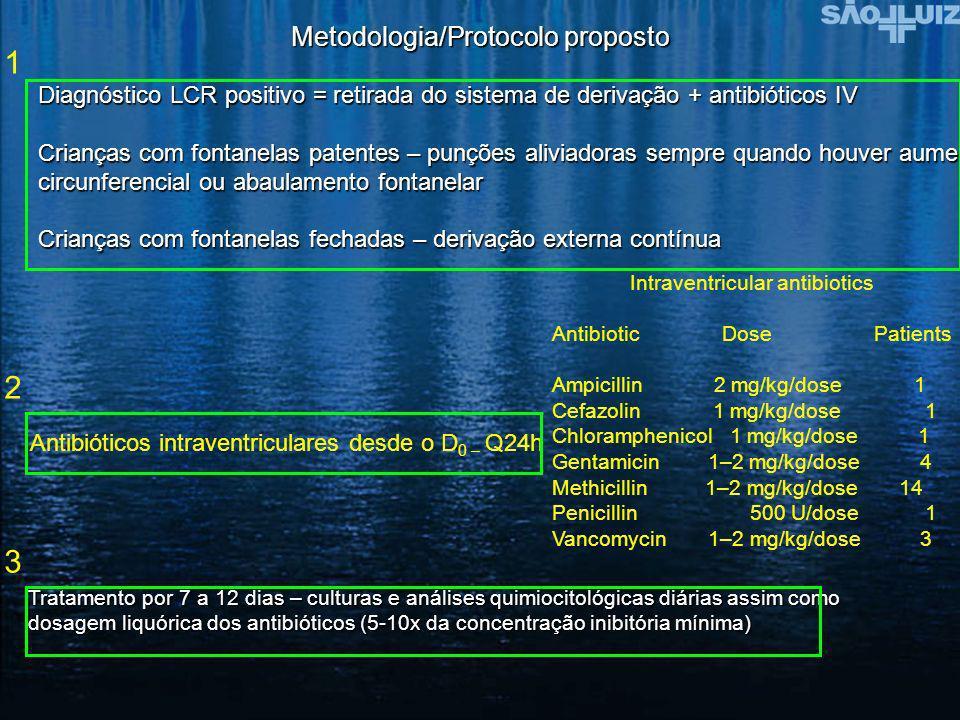 1 2 3 Metodologia/Protocolo proposto