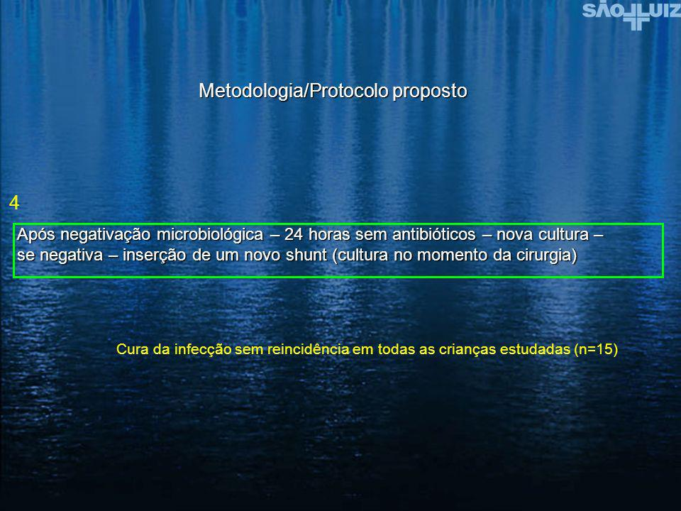 Metodologia/Protocolo proposto