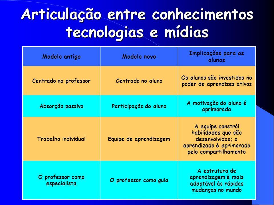 Articulação entre conhecimentos tecnologias e mídias