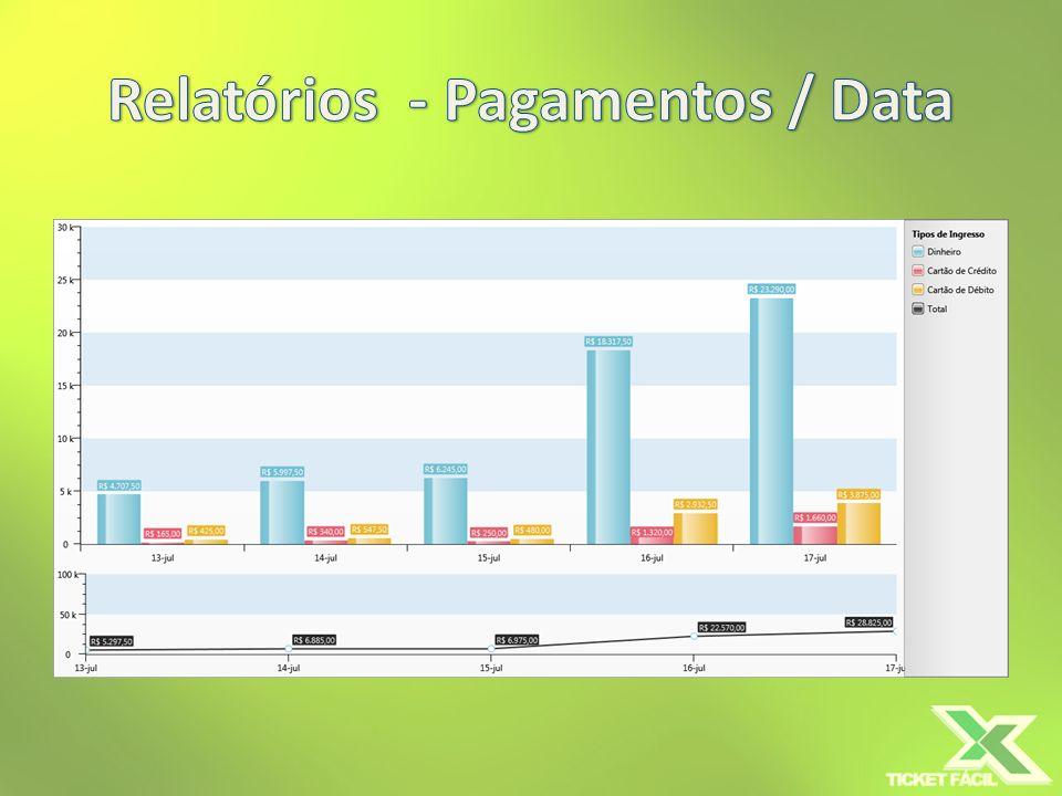 Relatórios - Pagamentos / Data