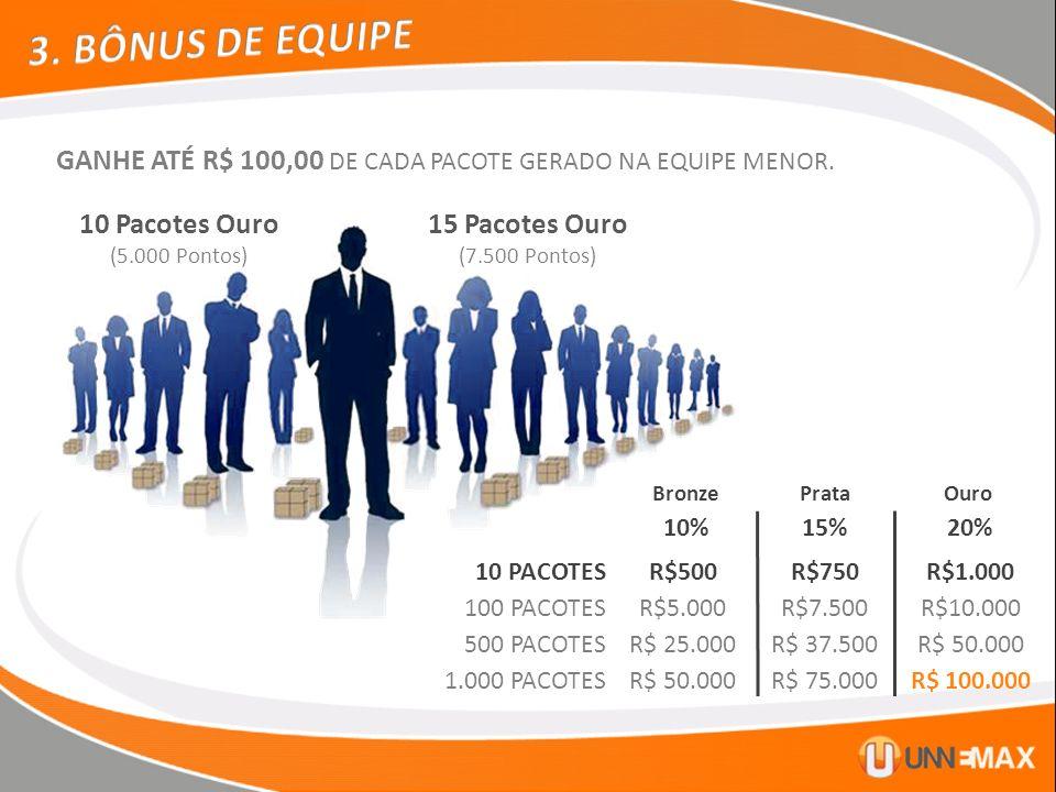 3. BÔNUS DE EQUIPE GANHE ATÉ R$ 100,00 DE CADA PACOTE GERADO NA EQUIPE MENOR. 10 Pacotes Ouro. (5.000 Pontos)