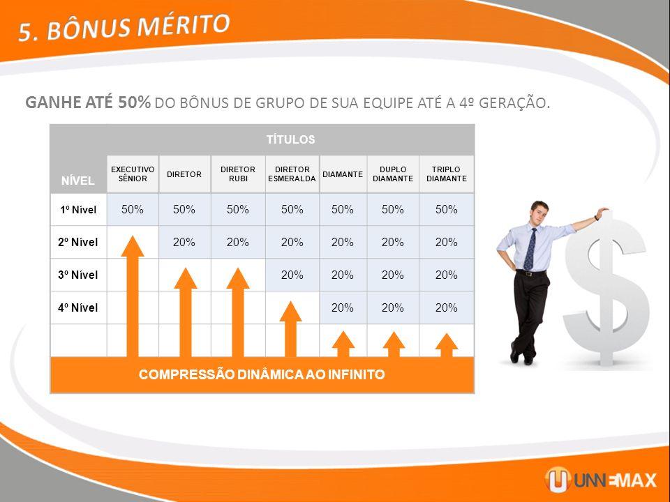 COMPRESSÃO DINÂMICA AO INFINITO