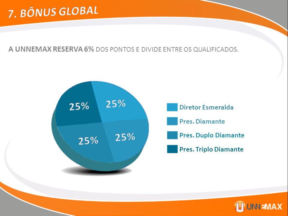 7. BÔNUS GLOBAL A UNNEMAX RESERVA 6% DOS PONTOS E DIVIDE ENTRE OS QUALIFICADOS. 25% 25% Diretor Esmeralda.