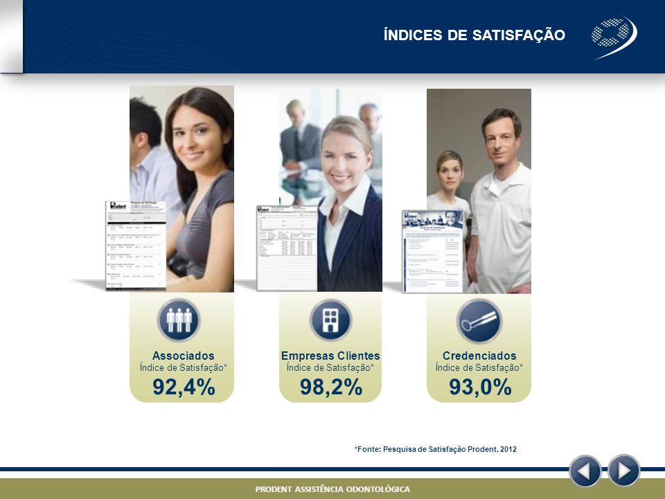 92,4% 98,2% 93,0% ÍNDICES DE SATISFAÇÃO Associados Empresas Clientes
