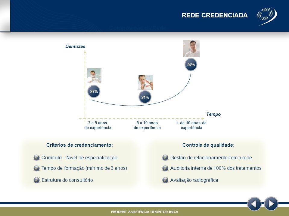 REDE CREDENCIADA Composição da Rede Critérios de credenciamento: