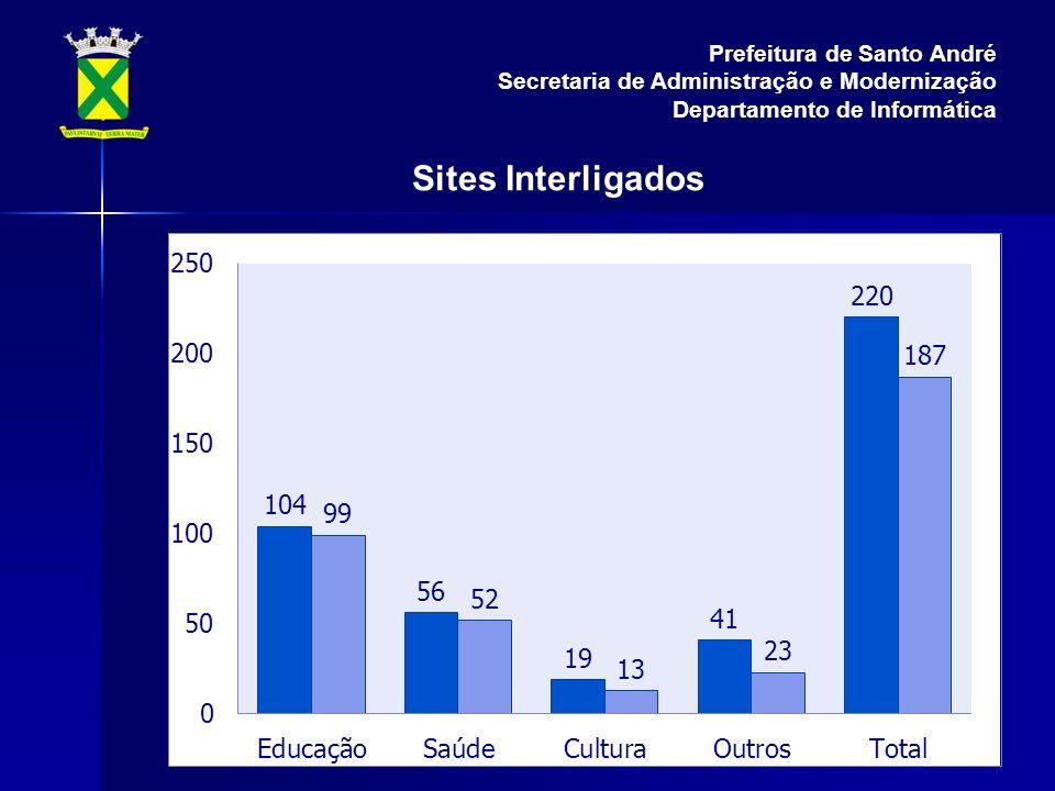 Sites Interligados Prefeitura de Santo André