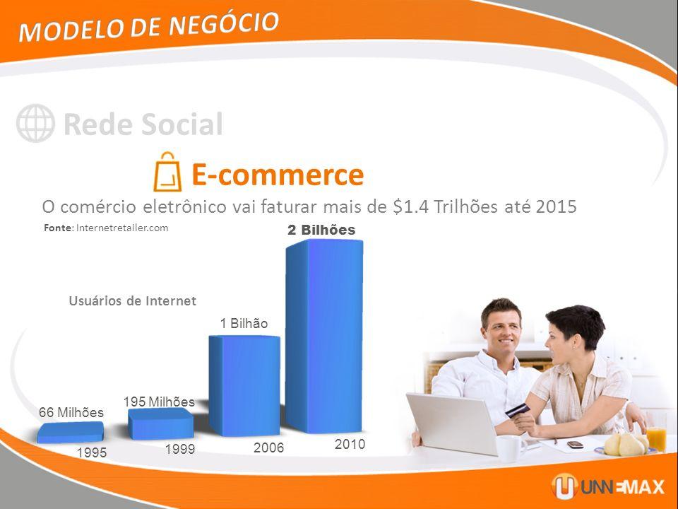 Rede Social E-commerce MODELO DE NEGÓCIO