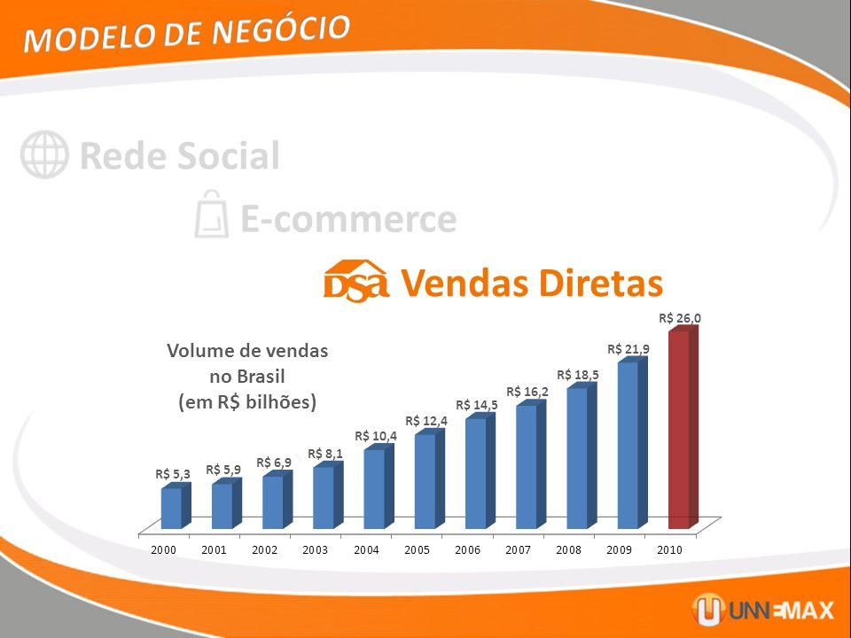 Rede Social E-commerce Vendas Diretas MODELO DE NEGÓCIO