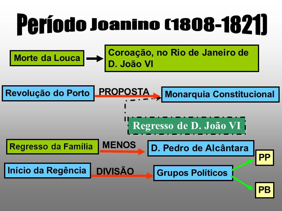 Período Joanino (1808-1821) Regresso de D. João VI