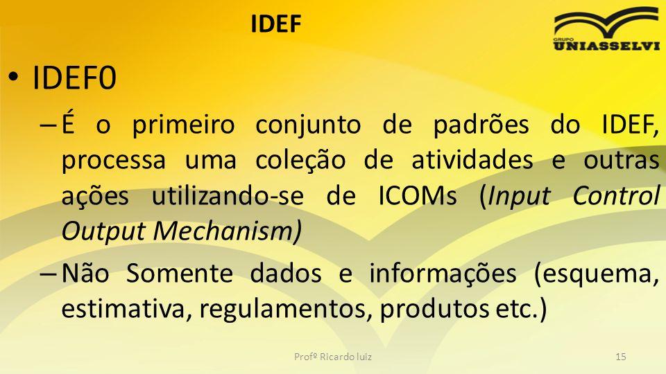 IDEF IDEF0.